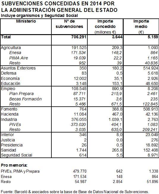 Subvenciones-cuadro